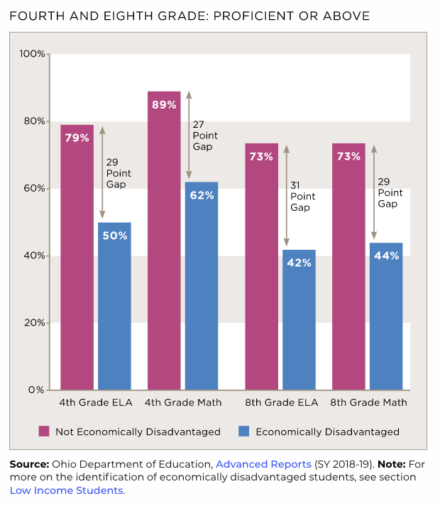 Chart showing achievement gap of the economically disadvantaged