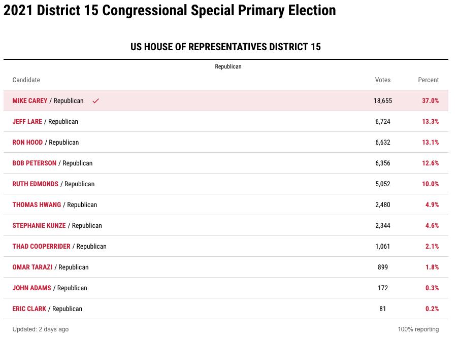 2021 Republican Primary Results for Ohio's 15th Congressional District